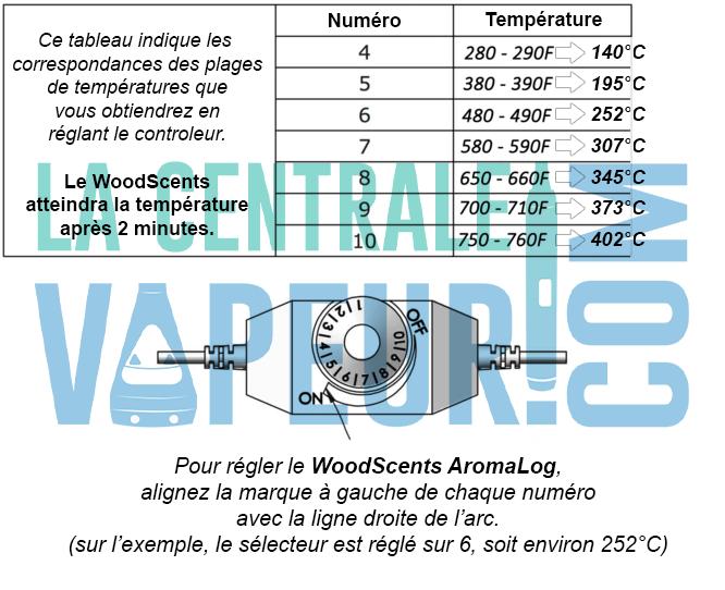 Correspondance des températures